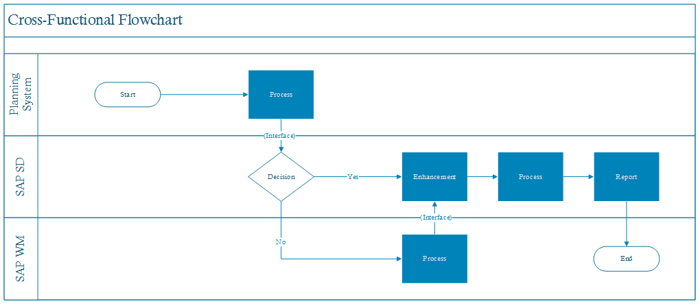 Cross Functional Flowchart End to End Process Design 2
