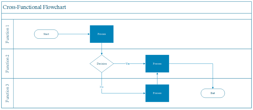 Cross Functional Flowchart End to End Process Design