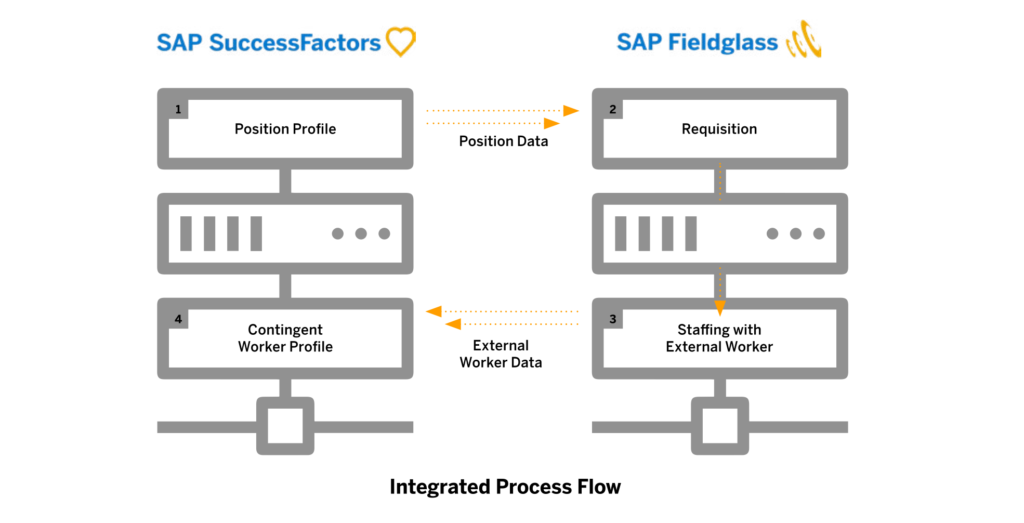 SAP Total Workforce Management SuccessFactors Fieldglass Integration